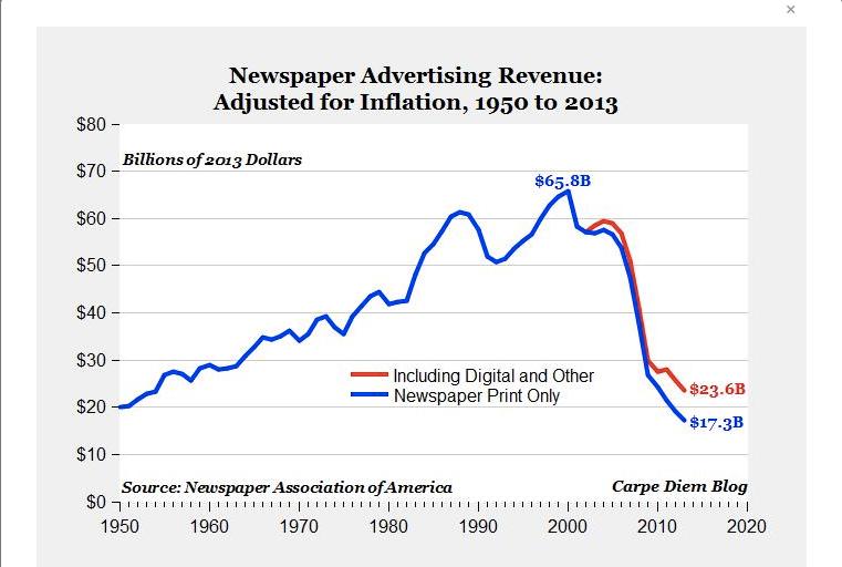Newspaper Ad Spend